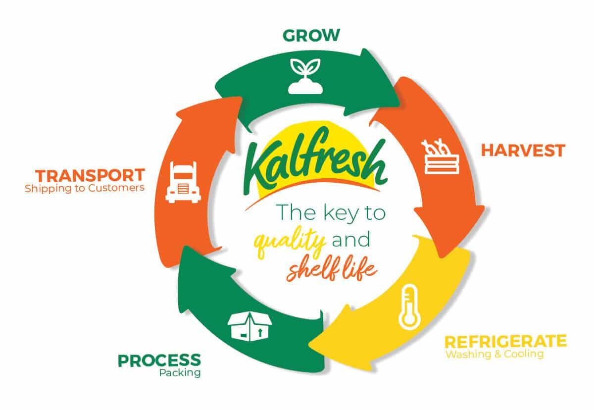 Kalfresh the key to quality and shelf life